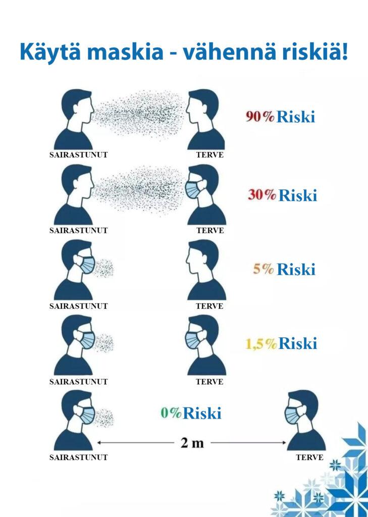Käytä maskia - vähennä riskiä